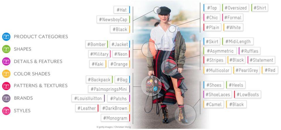 Exemplo de análise de tendências de moda feita com inteligência artificial